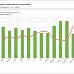 Graf mesačných obratov výdaja s obrátkovosťou za účtovné obdobie