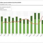 Graf mesačných obratov výdaja s výnosmi a obrátkovosť za účtovné obdobie
