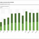 Graf mesačných obratov výdaja s výnosmi za účtovné obdobie