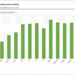 Graf mesačných obratov výdaja za účtovné obdobie