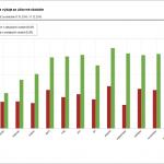 Graf mesačných príjmov a výdajov za účtovné obdobie
