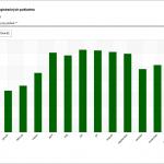 Graf mesačných tržieb registračných pokladníc